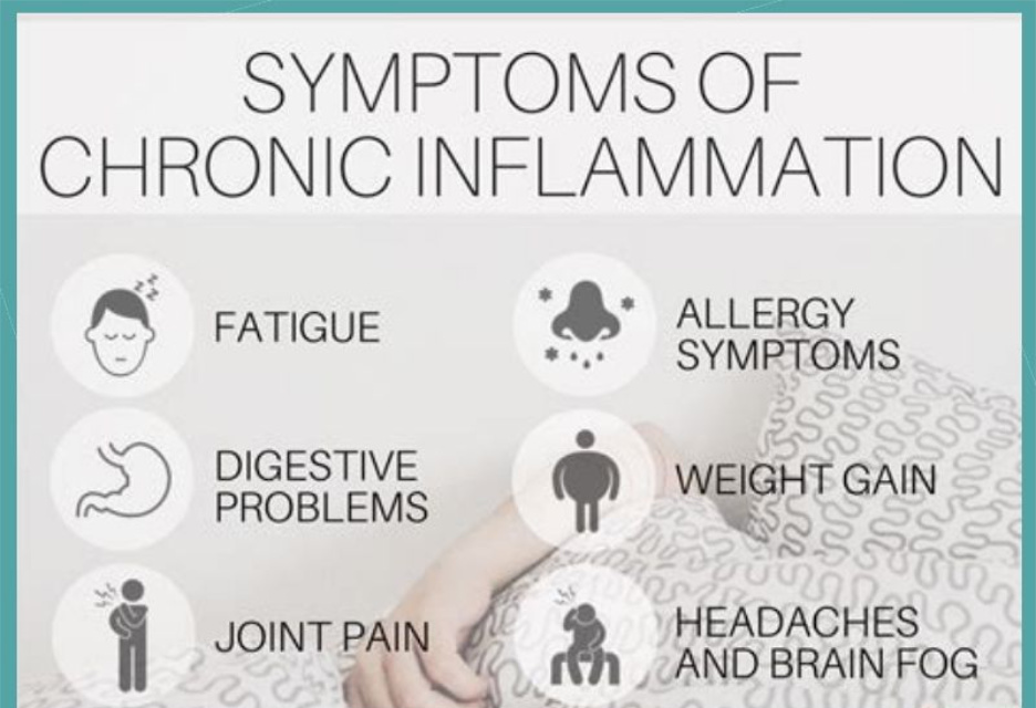 Symptoms of chronic inflamation infographic